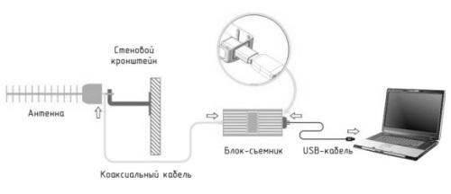 antenna-dlya-usb-modema-3